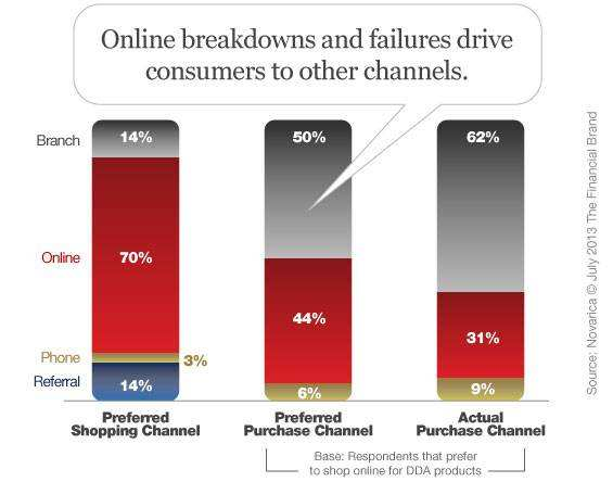 Bad Online Shop Bad Line Experiences Explain why Banking Consumers Use